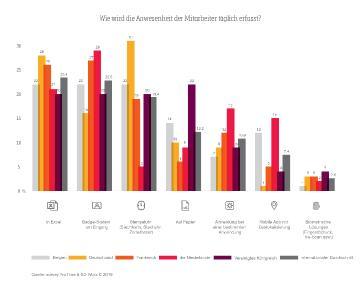 Abbildung 1: Möglichkeiten der Zeiterfassung in Unternehmen in Belgien, Deutschland, Frankreich, den Niederlanden und Großbritannien