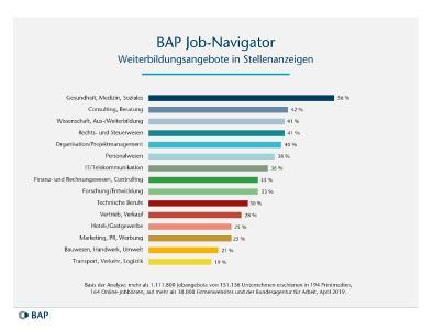 Große Unterschiede gibt es bei Weiterbildungsangeboten in Stellenanzeigen je nach Branche