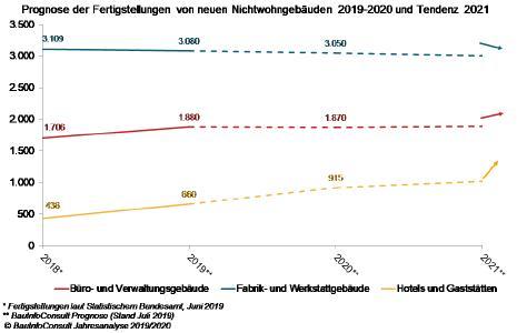 Bauprognose 2020: Dem Nichtwohnungsbau geht die Puste aus
