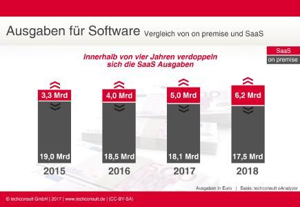 ITK-Benchmark: 22 Prozent mehr Ausgaben für Applikationen aus der Cloud in 2017 (Bild: techconsult GmbH)