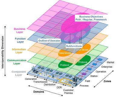 Smart Grid Architecture Model (SGAM; Bild: CEN/CENELEC/ETSI)