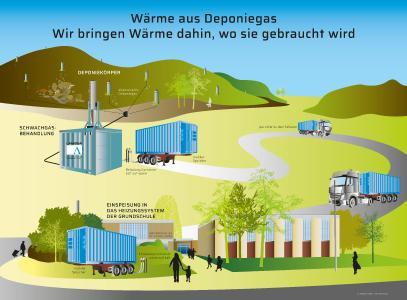 Sinnvolle Wandlung von Restenergie: Schematische Darstellung des energetischen Sanierungsprojektes in Saarlouis.