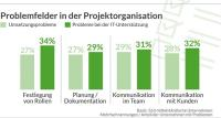 Projektorganisation: Software kann Collaboration fördern!