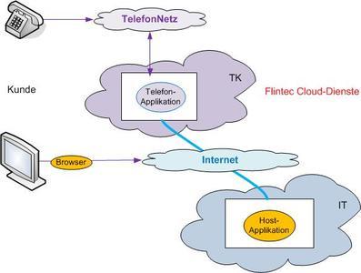 2010 Cloud Dienste