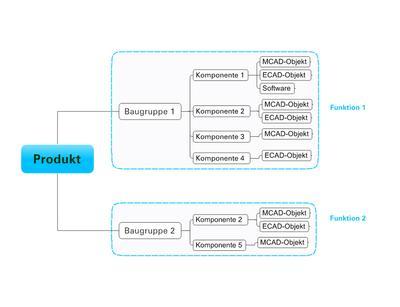 Die aristosEWI bietet eine kombinierte Produktstruktur von MCAD und ECAD-Objekten.