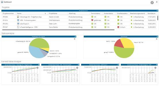 Individuell konfigurierbare Dashboards der WebApp sorgen für Überblick unterwegs