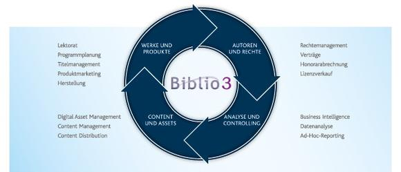 Callwey Publishing and Bibliographic Institute rely on Biblio3