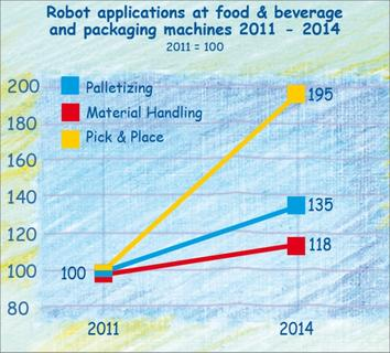 Ever more robots at food and packaging machines until 2014