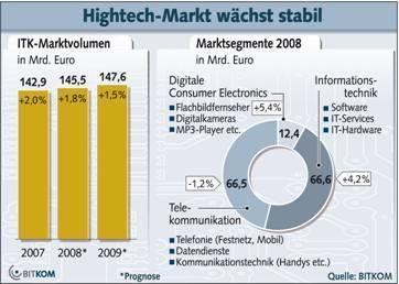 BITKOM erhöht Prognose für den Hightech-Markt