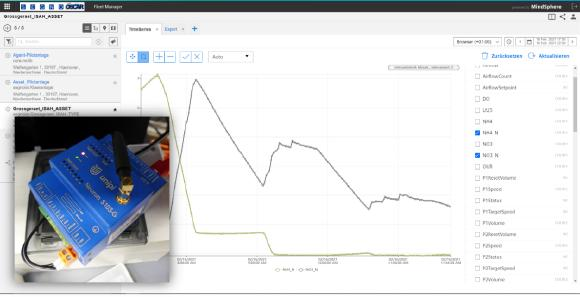 Abbildung: Siemens Mindsphere Cloud mit Prozessdaten aus der Laborkläranlage sowie der SEGNO IoT Connector mit Modbus-Schnittstelle auf Basis UniPi Neuron S103