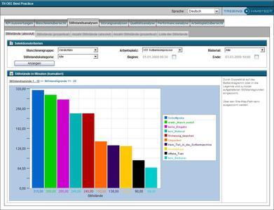 MES-Kennzahlen im SAP-Umfeld