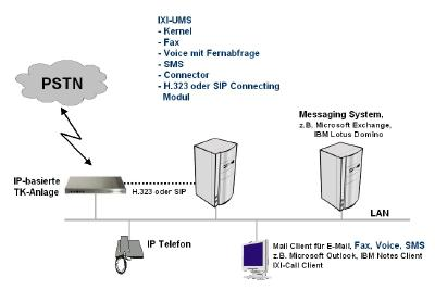 IXI-UMS ready for SIP - Unified Messaging over IP mit H.323 und SIP  realisierbar