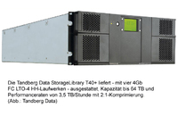 Doppelte Performance für StorageLibraries von Tandberg Data
