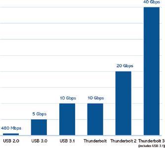 Mit 40 Gbit/s sind selbst größte Datenmengen schnell gespeichert.