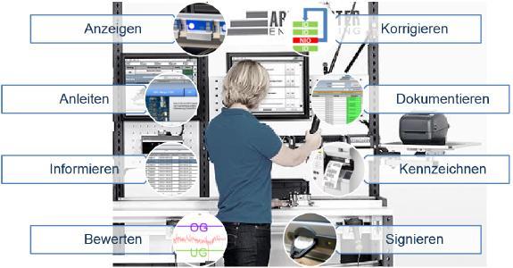 Die wichtigsten Assistenzfunktionen des ELAM-Systems.