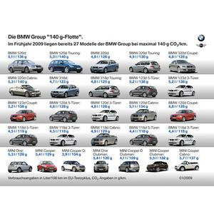 "Die BMW Group ""140g-Flotte"""