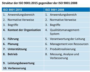 Struktur der ISO 9001:2015 gegenüber der ISO 9001:2008