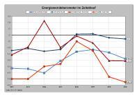 Energiewendebarometer im Zeitablauf