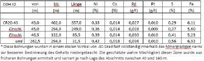 Tabelle 1 – Main Zone Nickel – Bohrergebnisse, Nickel Kobaltsulfid Projekt Crawford, Ontario