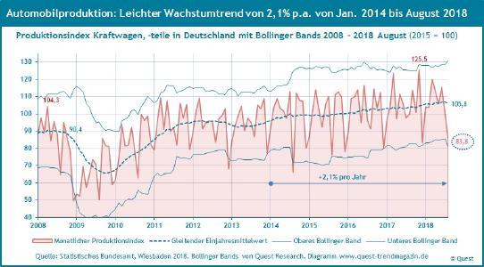 Autoproduktion in Deutschland 2008 bis 2018 August