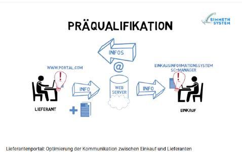 Simmeth System GmbH Präqualifikation