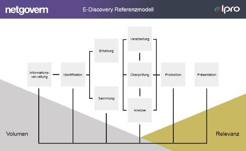 E-Discovery Referenzmodell Netmail, NetGovern, Ipro Tech