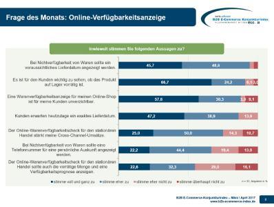 B2B E-Commerce Konjunkturindex - Zusatzfrage Verfügbarkeitsanzeige Zustimmung 03-04-2017