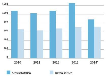 """Seminar """"Livehacks & Sicherheitskonzepte"""": Reden ist Silber, Zeigen ist Gold: Anzahl aller Schwachstellen der gelisteten Softwareprodukte. Quelle: BSI Die Lage der IT-Sicherheit in Deutschland 2014."""