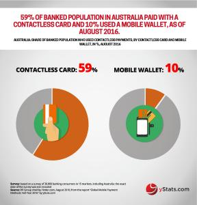 Infographic: Global Mobile Payment Methods: Full Year 2016