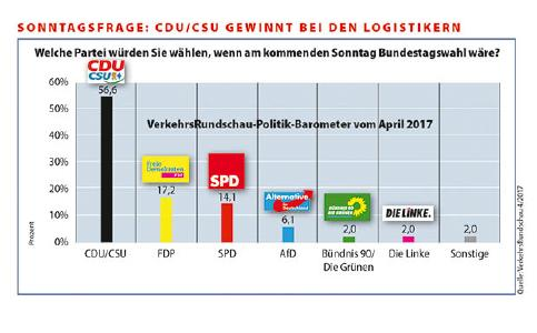 VR-Politikbarometer