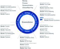 Übersicht über die einzelnen Module der Marble Suite von ISO Professional Services zur Verbesserung der Datenqualität in SAP