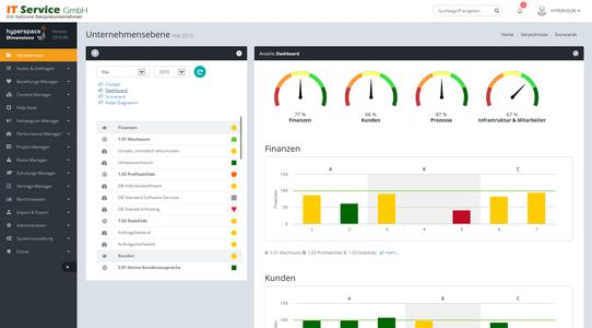 Performance Management Dashboard in hyperspace 2016