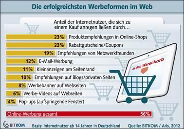Online-Werbung: Web 2.0 und Coupons erfolgreich