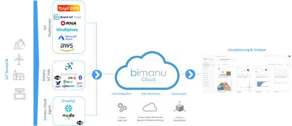 bimanu Cloud IoT Architektur