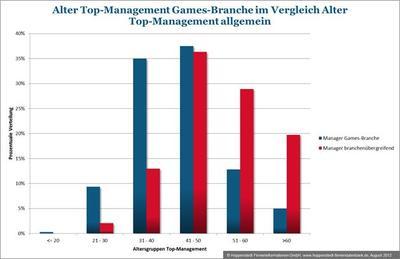 Alter Top-Management  Games-Branche im Vergleich