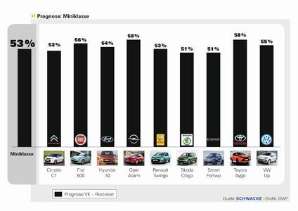 Grafik Prognose Miniklasse