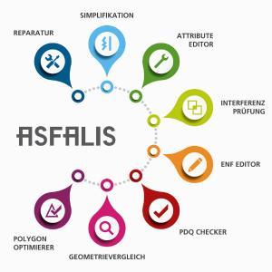 ASFALIS ist eine High-End-Lösung zur Aufbereitung von CAD-Daten für die Industrie mit einer großen Auswahl an Funktionsmodulen, die flexibel zusammengestellt werden. Die fertige Software wird nahtlos in die PLM-Landschaft des Unternehmens integriert.
