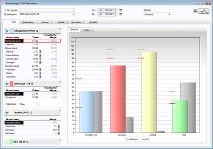 tisoware.BDEplus: Auswertungen und OEE-Kennzahlen in tisoware