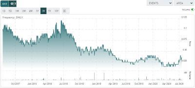 Figure 4. Share price; 3 year timeframe (Source Tmxmoney.com)