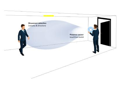 The 2-in-1 radar system INS enables non-contact lighting control in two different ways / Source: © InnoSenT GmbH