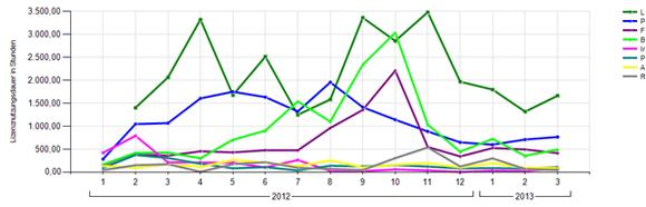 Verteilung der Betriebskosten für HP ALM-Software auf Projekte