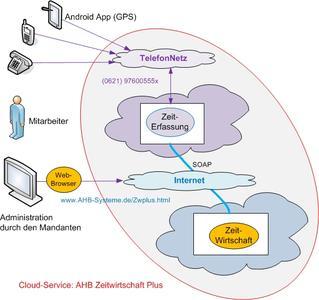 Synergie-Lösung von AHB-Systeme und Flintec: Zeitwirtschaft als Cloud-Service