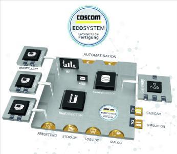 Das neue COSCOM  ECO-System ist als zentrale Datenplattform für die Fertigung die Kommunikationstechnologie der Zukunft.