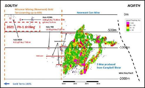 Figure 1 – Campbell Shear 2021 Drilling Program