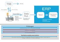 Kassensystem mit TSE und Schnittstelle zum SAP ERP