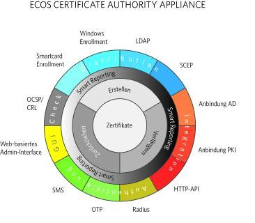 Diagramm ECOS CAA