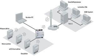Topologie: MUC-Controller zur Fernauslesung von Haushaltszählern via GPRS