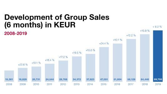Development of Group Sales - NEXUS AG