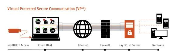 VPSC (Visual Protected Secure Communication) / Quelle: sayTEC AG