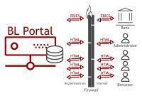 Neues Bankportal für den Zahlungsverkehr im Unternehmen von Business-Logics